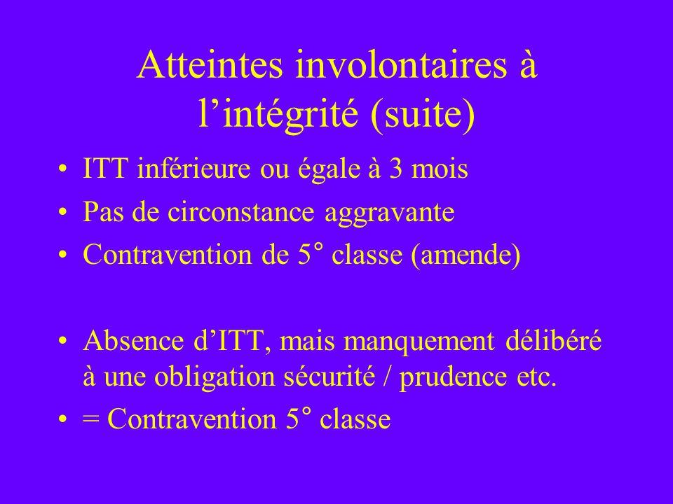 Atteintes involontaires à lintégrité (suite) ITT inférieure ou égale à 3 mois Pas de circonstance aggravante Contravention de 5° classe (amende) Absen