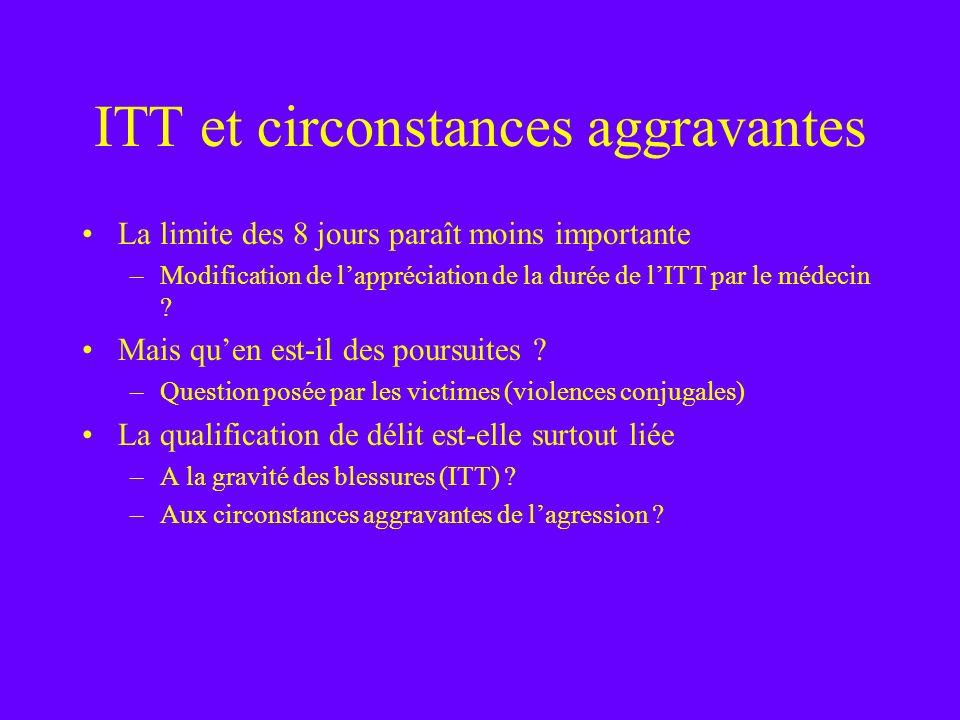 ITT et circonstances aggravantes La limite des 8 jours paraît moins importante –Modification de lappréciation de la durée de lITT par le médecin ? Mai