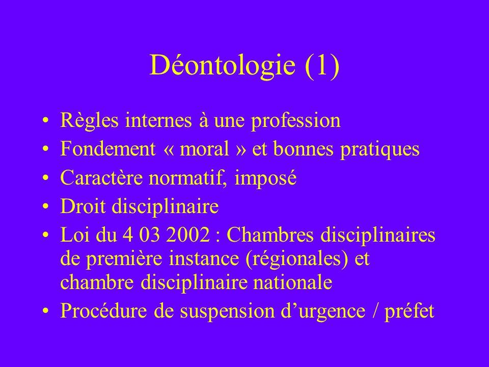 Déontologie (1) Règles internes à une profession Fondement « moral » et bonnes pratiques Caractère normatif, imposé Droit disciplinaire Loi du 4 03 20