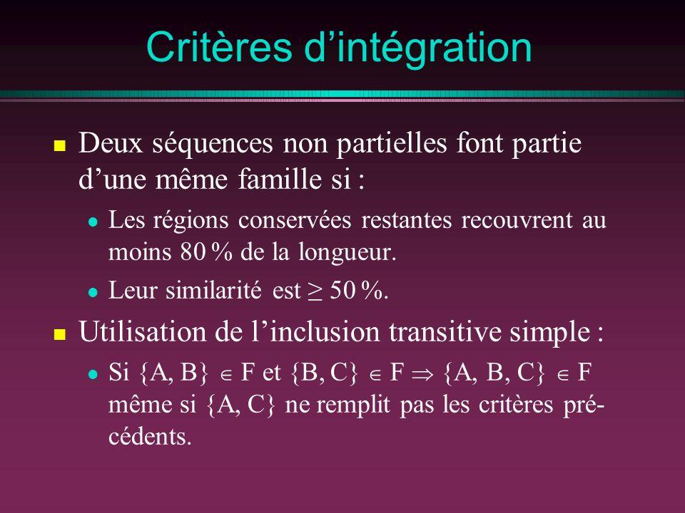Critères dintégration Deux séquences non partielles font partie dune même famille si : Les régions conservées restantes recouvrent au moins 80 % de la