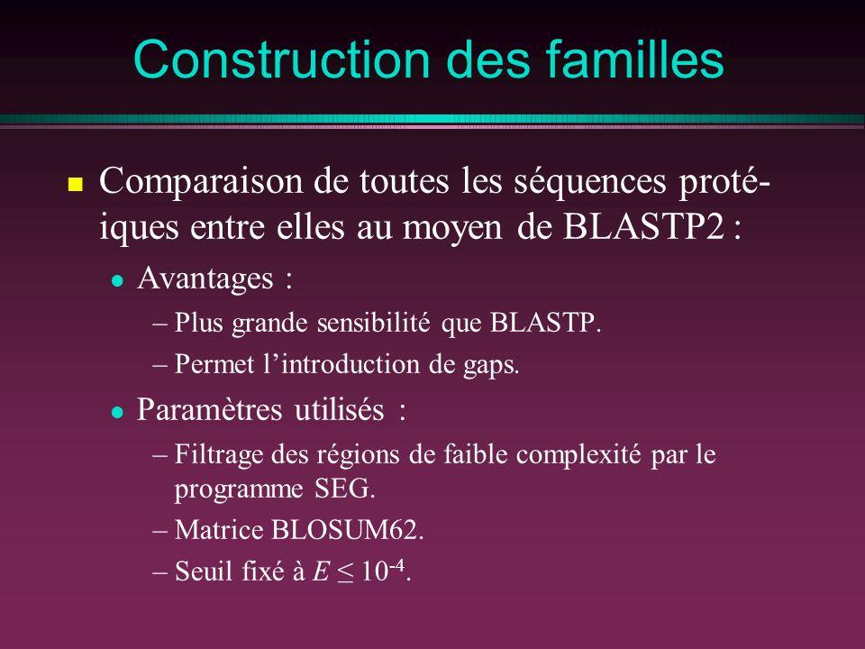 Construction des familles Comparaison de toutes les séquences proté- iques entre elles au moyen de BLASTP2 : Avantages : –Plus grande sensibilité que