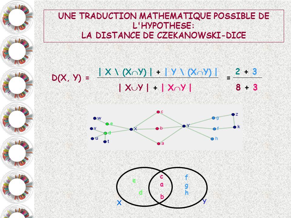 UNE TRADUCTION MATHEMATIQUE POSSIBLE DE L'HYPOTHESE: LA DISTANCE DE CZEKANOWSKI-DICE | X Y | + | X Y | | X \ (X Y) | + | Y \ (X Y) | D(X, Y) = Y X e c