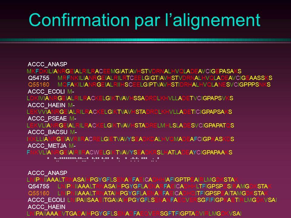 Confirmation par lalignement ACCC_ANASP MKFDKILIANRGEIALRILRACEEMGIATIAVHSTVDRNALHVQLADEAVCIGEPASAKS Q54755 MRFNKILIANRGEIALRILRTCEELGIGTIAVHSTVDRNALHVQLADEAVCIGEAASSKS Q55160 MQFAKILIANRGEIALRIIHSCEELGIPTVAVHSTIDRHALHVQLANESVCIGPPPSNKS ACCC_ECOLI M- LDKIVIANRGEIALRILRACKELGIKTVAVHSSADRDLKHVLLADETVCIGPAPSVKS ACCC_HAEIN M- LEKVVIANRGEIALRILRACKELGIKTVAVHSTADRDLKHVLLADETICIGPAPSAKS ACCC_PSEAE M- LEKVLIANRGEIALRILRACKELGIKTVAVHSTADRELMHLSLADESVCIGPAPATQS ACCC_BACSU M- IKKLLIANRGEIAVRIIRACRELGIETVAVYSEADKDALHVQMADEAFCIGPKASKDS ACCC_METJA M- FNKVLIANRGEIAIRIIRACWELGIKTVAVYSEADKRSLHATLADEAYCIGPAPAAKS * *::********:**:::* *:** *:** * *: * :*:*: ***.:.* ACCC_ANASP LNIPNIIAAALTRNASAIHPGYGFLSENAKFAEICADHHIAFIGPTPEAIRLMGDKSTAK Q54755 LNIPNIIAAALTRNASAIHPGYGFLAENARFAEICADHHLTFIGPSPDSIRAMGDKSTAK Q55160 LNIPNIIAAALTRNATAIHPGYGFLAENARFAEICADHQITFIGPSPEAITAMGDKSTAK ACCC_ECOLI LNIPAIISAAEITGAVAIHPGYGFLSENANFAEQVERSGFIFIGPKAETIRLMGDKVSAI ACCC_HAEIN LNIPAIIAAAEVTGADAIHPGYGFLSENADFAEQVERSGFTFIGPTADVIRLMGDKVSAI ACCC_PSEAE LQIPAIIAAAEVTGATAIHPGYGFLAENADFAEQIERSGFTFVGPTAEVIRLMGDKVSAK ACCC_BACSU LNVTNIVSVAKLTGTDAIHPGYGFLAENADFAELCEEVNVTFVGPSADAISKMGTKDVAR ACCC_METJA LNIDAILNVAEKAKVDAIHPGYGFLAENAEFARAVKKAGFEFIGPNPDAIEAMGSKINAK *:: *: * *********:*** **.