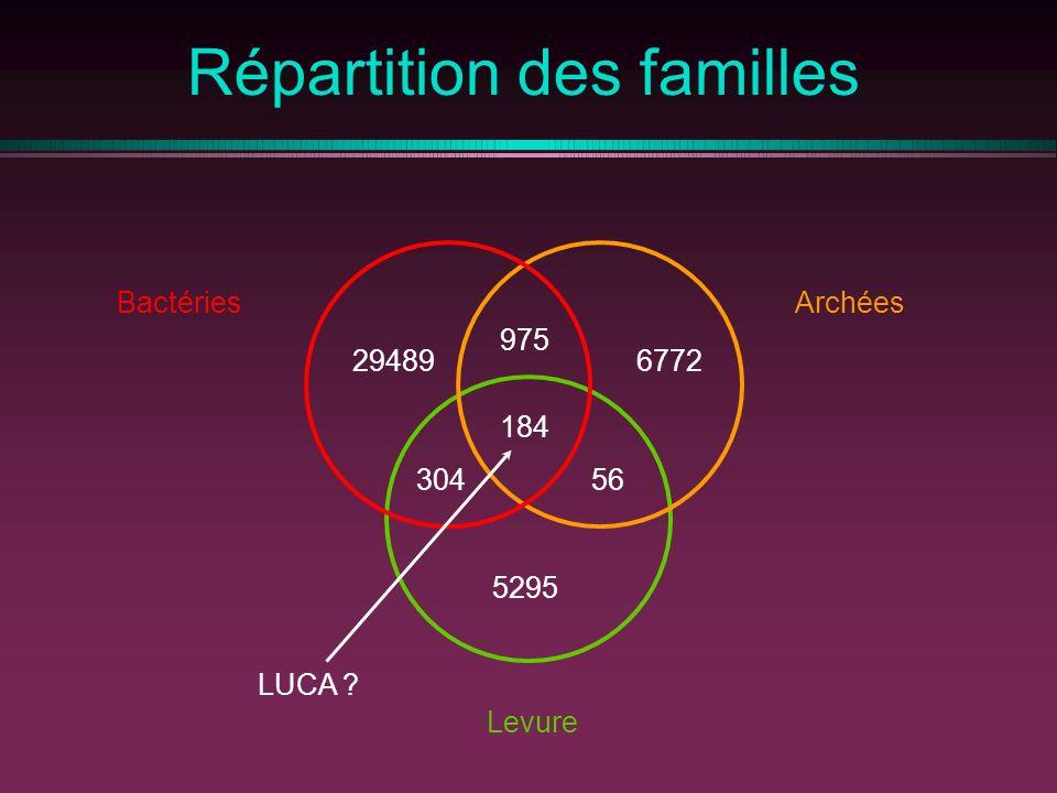 Répartition des familles 184 30456 Levure 5295 975 Archées 6772 Bactéries 29489 LUCA ?