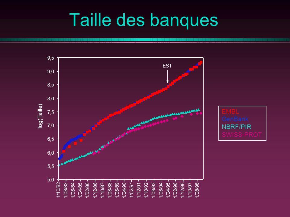 Taille des banques EMBL GenBank NBRF/PIR SWISS-PROT 5,0 5,5 6,0 6,5 7,0 7,5 8,0 8,5 9,0 9,5 log(Taille) 1/10/82 1/08/831/06/841/04/851/02/861/12/861/1