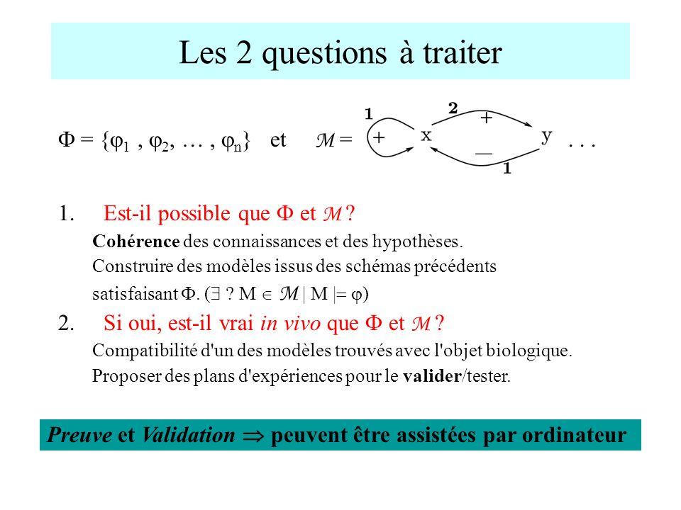 Les 2 questions à traiter 1. Est-il possible que et M ? Cohérence des connaissances et des hypothèses. Construire des modèles issus des schémas précéd