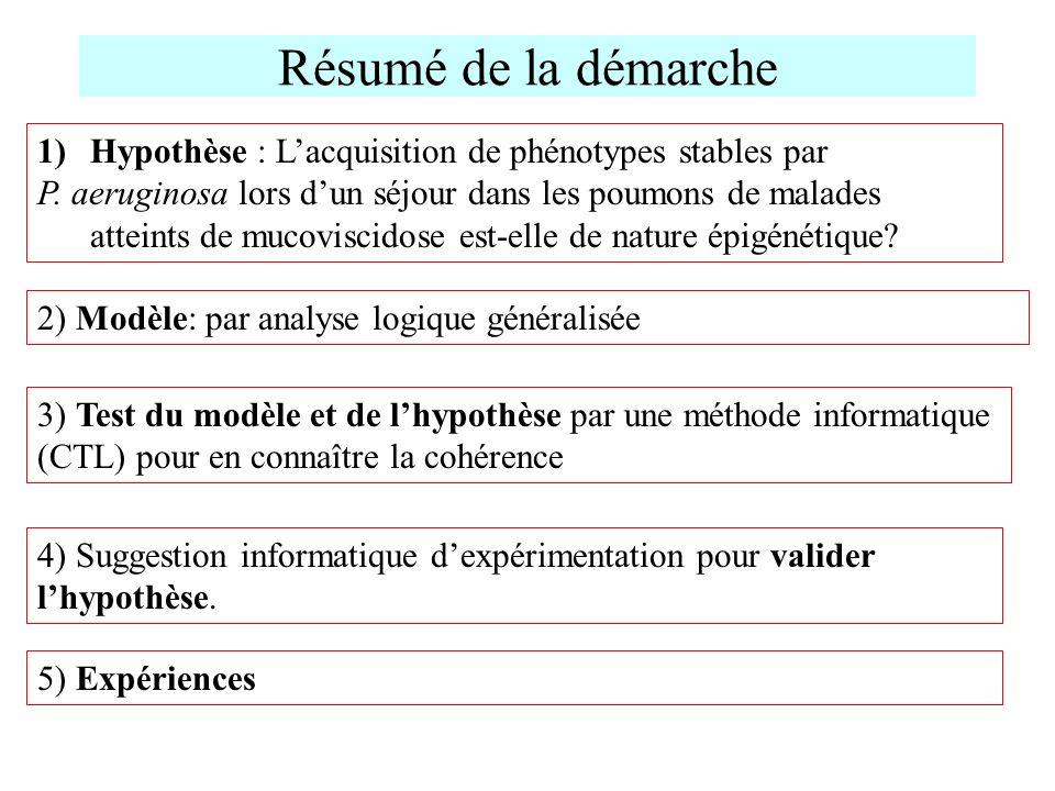 1)Hypothèse : Lacquisition de phénotypes stables par P. aeruginosa lors dun séjour dans les poumons de malades atteints de mucoviscidose est-elle de n