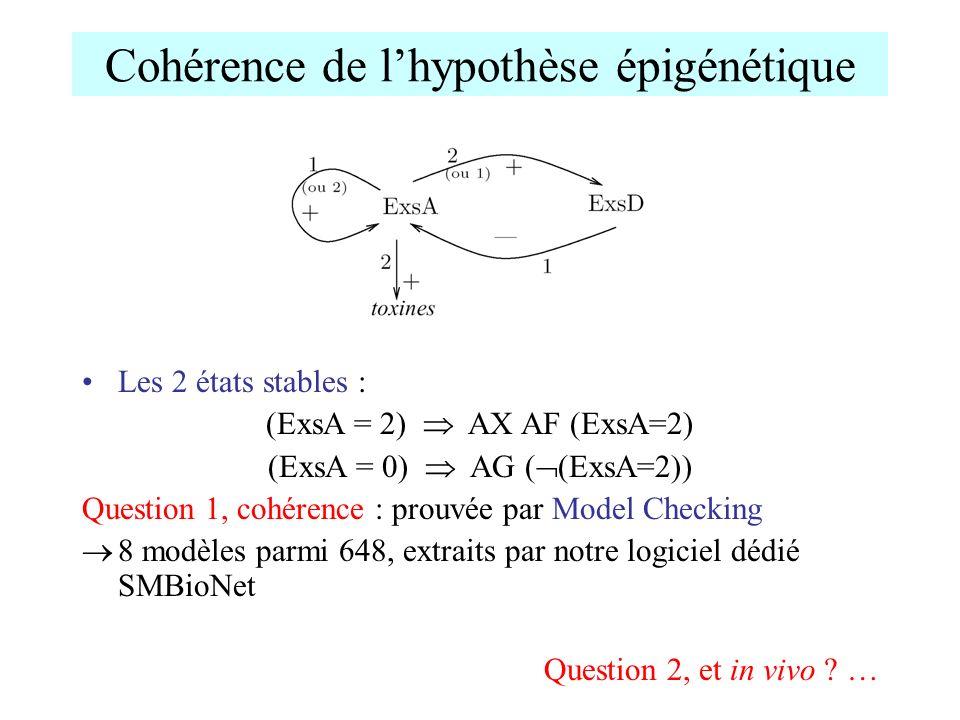 Cohérence de lhypothèse épigénétique Les 2 états stables : (ExsA = 2) AX AF (ExsA=2) (ExsA = 0) AG ( (ExsA=2)) Question 1, cohérence : prouvée par Mod