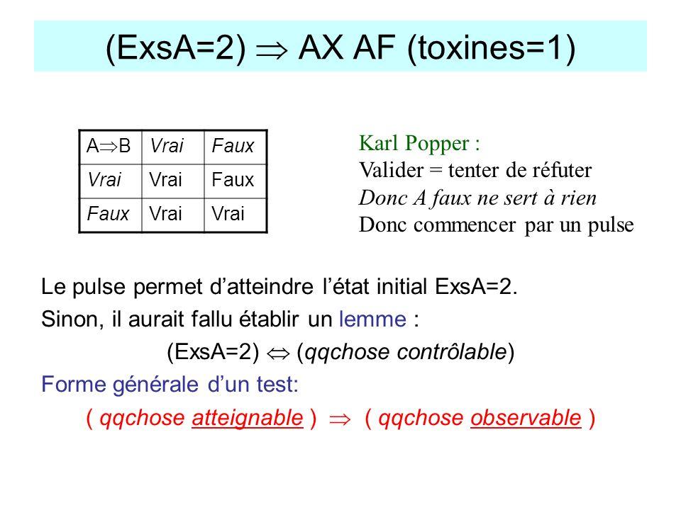 (ExsA=2) AX AF (toxines=1) Le pulse permet datteindre létat initial ExsA=2. Sinon, il aurait fallu établir un lemme : (ExsA=2) (qqchose contrôlable) F