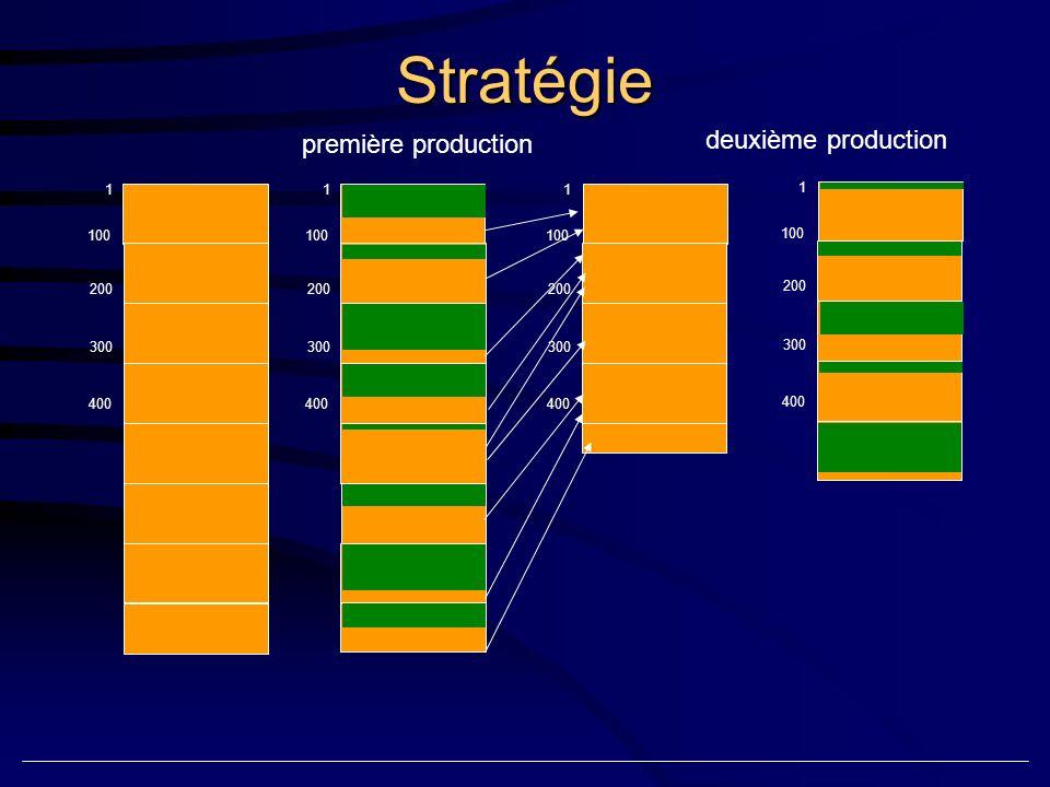 Stratégie 1 100 200 300 400 1 100 200 300 400 1 100 200 300 400 première production 1 100 200 300 400 deuxième production