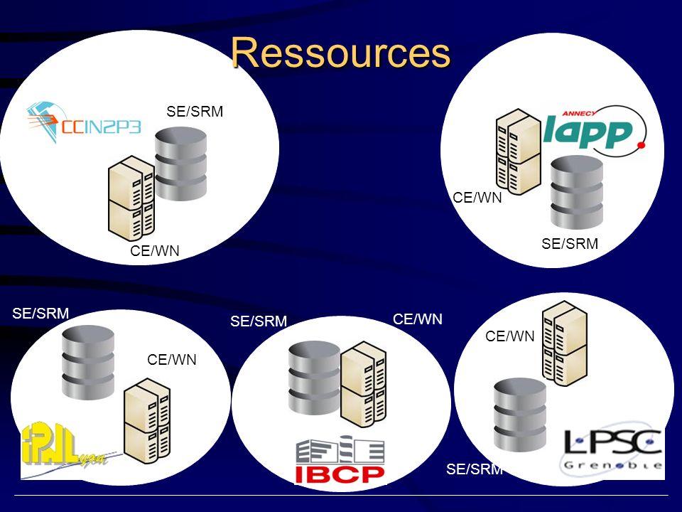 UI SE/SRM WN SE/SRM Control et Load balancing WMS SE/SRM WN