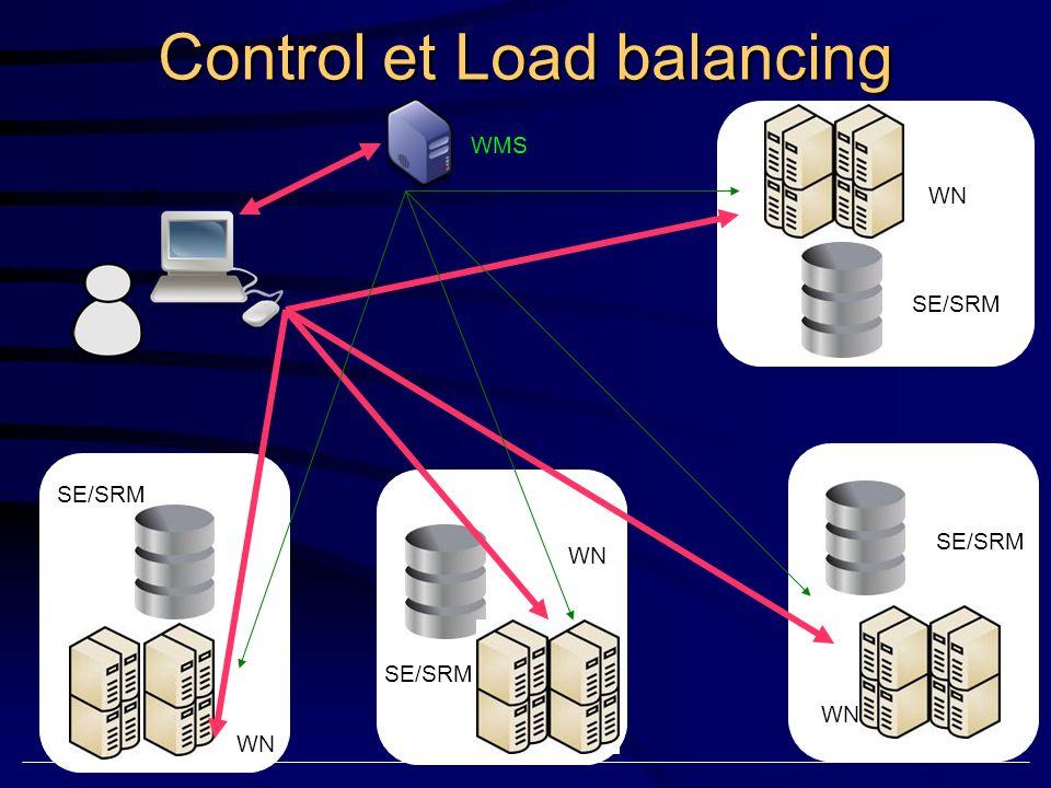 UI SE/SRM WN SE/SRM Stokage distribuée et catalogue global de Données LFC SE/SRM WN Job