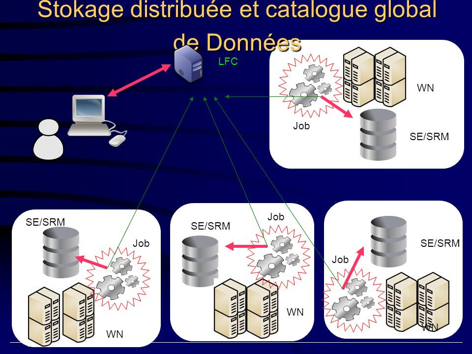 UI SE/SRM WN SE/SRM Stokage distribuée et catalogue global de Données LFC SE/SRM WN Job