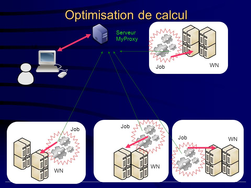 Client WN Gestion et stokage centralisé avec IRODS IRODS cluster WN Job