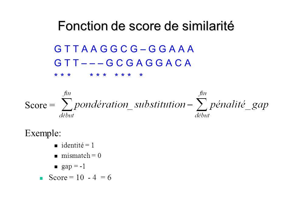 Fonction de score de similarité G T T A A G G C G – G G A A A G T T – – – G C G A G G A C A * * * * * Score = Exemple: identité = 1 mismatch = 0 gap =