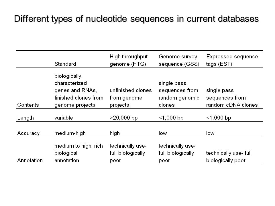 Different types of nucleotide sequences in current databases