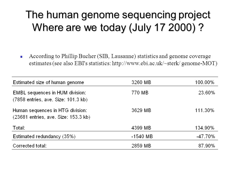 The human genome sequencing project Where are we today (July 17 2000) .
