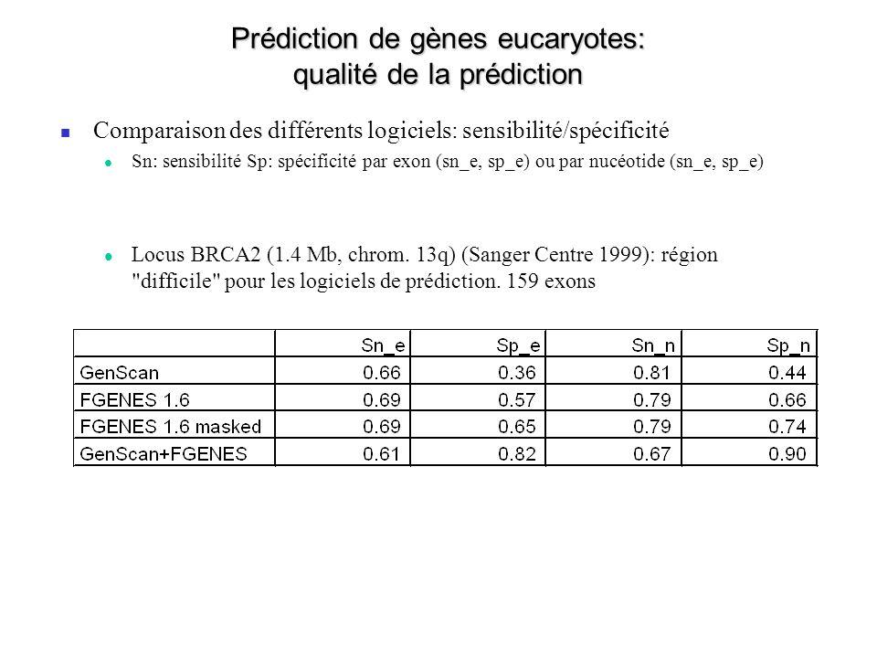 Prédiction de gènes eucaryotes: qualité de la prédiction Comparaison des différents logiciels: sensibilité/spécificité Sn: sensibilité Sp: spécificité par exon (sn_e, sp_e) ou par nucéotide (sn_e, sp_e) Locus BRCA2 (1.4 Mb, chrom.