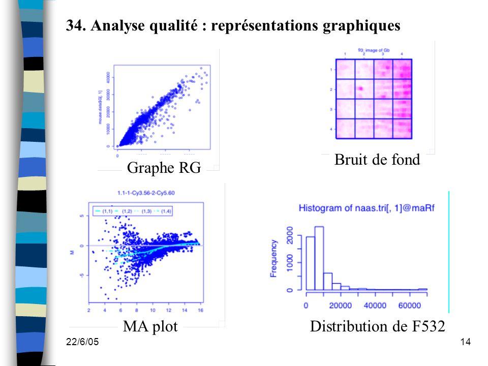 22/6/0514 34. Analyse qualité : représentations graphiques Graphe RG Bruit de fond MA plotDistribution de F532