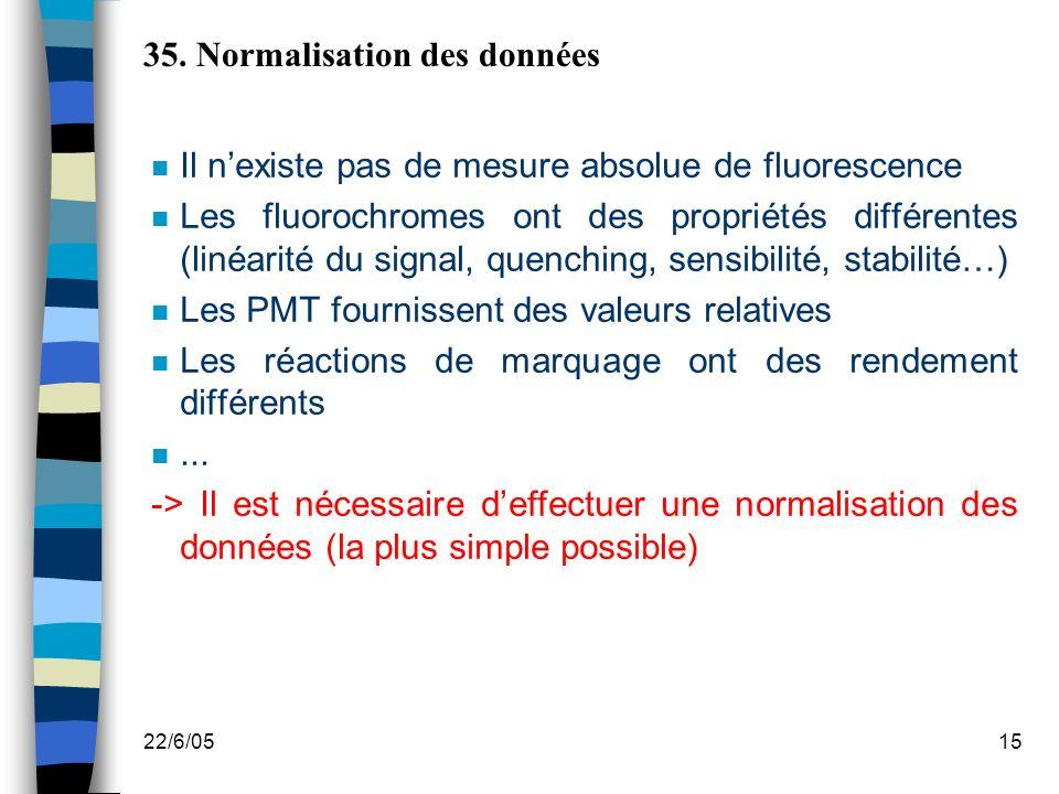 22/6/0515 35. Normalisation des données n Il nexiste pas de mesure absolue de fluorescence n Les fluorochromes ont des propriétés différentes (linéari
