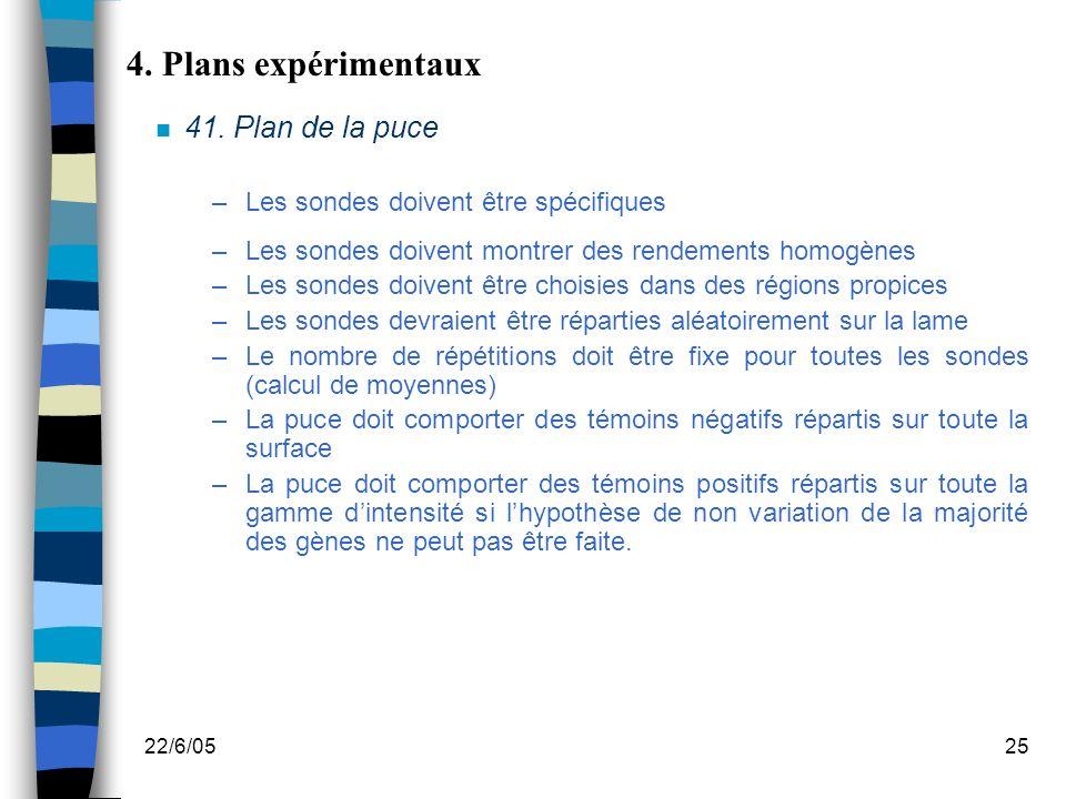 22/6/0525 4. Plans expérimentaux n 41. Plan de la puce –Les sondes doivent être spécifiques –Les sondes doivent montrer des rendements homogènes –Les