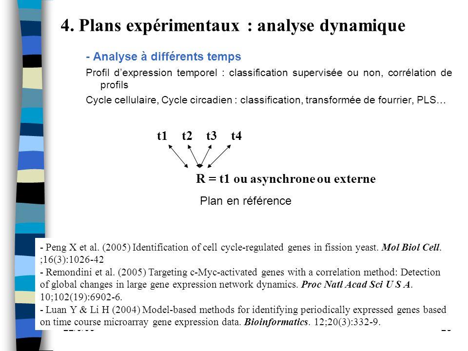 22/6/0528 - Analyse à différents temps Profil dexpression temporel : classification supervisée ou non, corrélation de profils Cycle cellulaire, Cycle