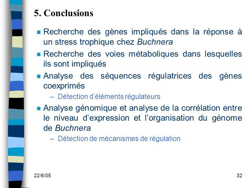 22/6/0532 5. Conclusions n Recherche des gènes impliqués dans la réponse à un stress trophique chez Buchnera n Recherche des voies métaboliques dans l