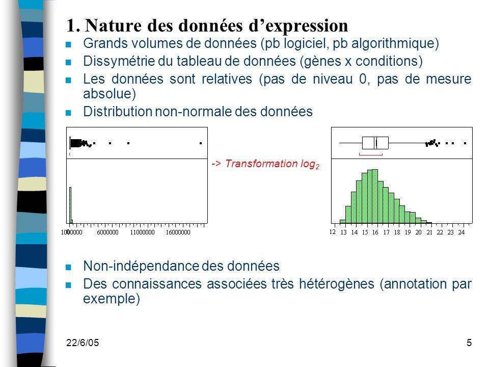 22/6/055 1. Nature des données dexpression n Grands volumes de données (pb logiciel, pb algorithmique) n Dissymétrie du tableau de données (gènes x co