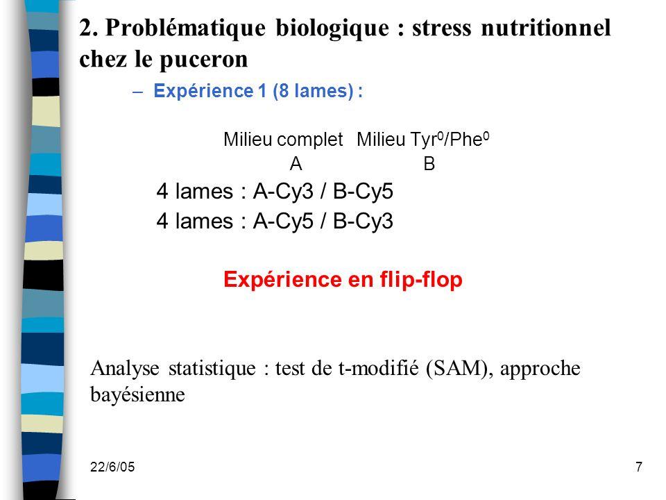 22/6/057 2. Problématique biologique : stress nutritionnel chez le puceron –Expérience 1 (8 lames) : Milieu completMilieu Tyr 0 /Phe 0 AB 4 lames : A-