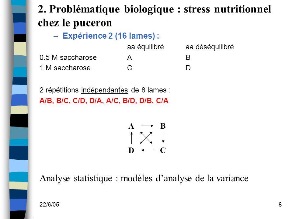 22/6/058 –Expérience 2 (16 lames) : aa équilibréaa déséquilibré 0.5 M saccharoseAB 1 M saccharoseCD 2 répétitions indépendantes de 8 lames : A/B, B/C,