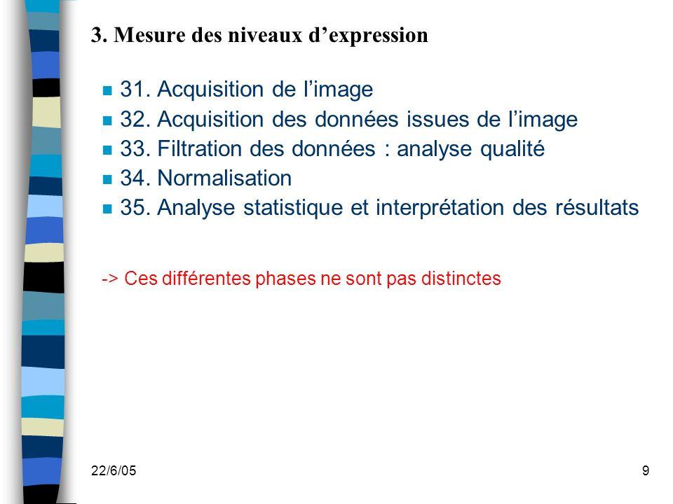 22/6/059 3.Mesure des niveaux dexpression n 31. Acquisition de limage n 32.