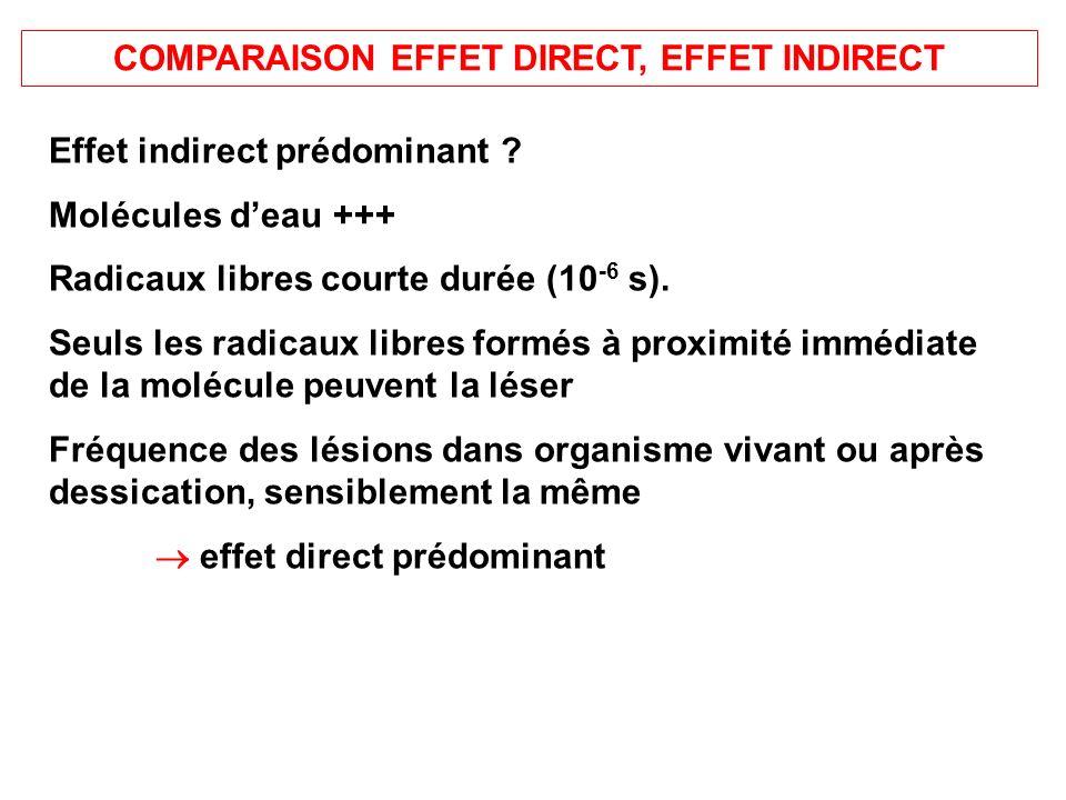 COMPARAISON EFFET DIRECT, EFFET INDIRECT Effet indirect prédominant ? Molécules deau +++ Radicaux libres courte durée (10 -6 s). Seuls les radicaux li
