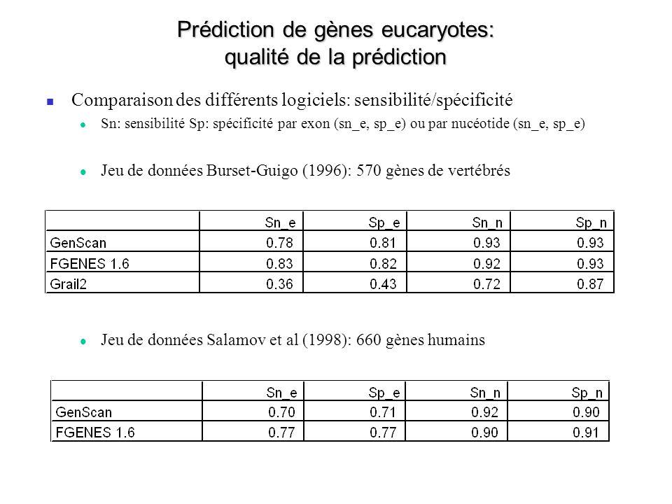 Prédiction de gènes eucaryotes: qualité de la prédiction Comparaison des différents logiciels: sensibilité/spécificité Sn: sensibilité Sp: spécificité par exon (sn_e, sp_e) ou par nucéotide (sn_e, sp_e) Jeu de données Burset-Guigo (1996): 570 gènes de vertébrés Jeu de données Salamov et al (1998): 660 gènes humains
