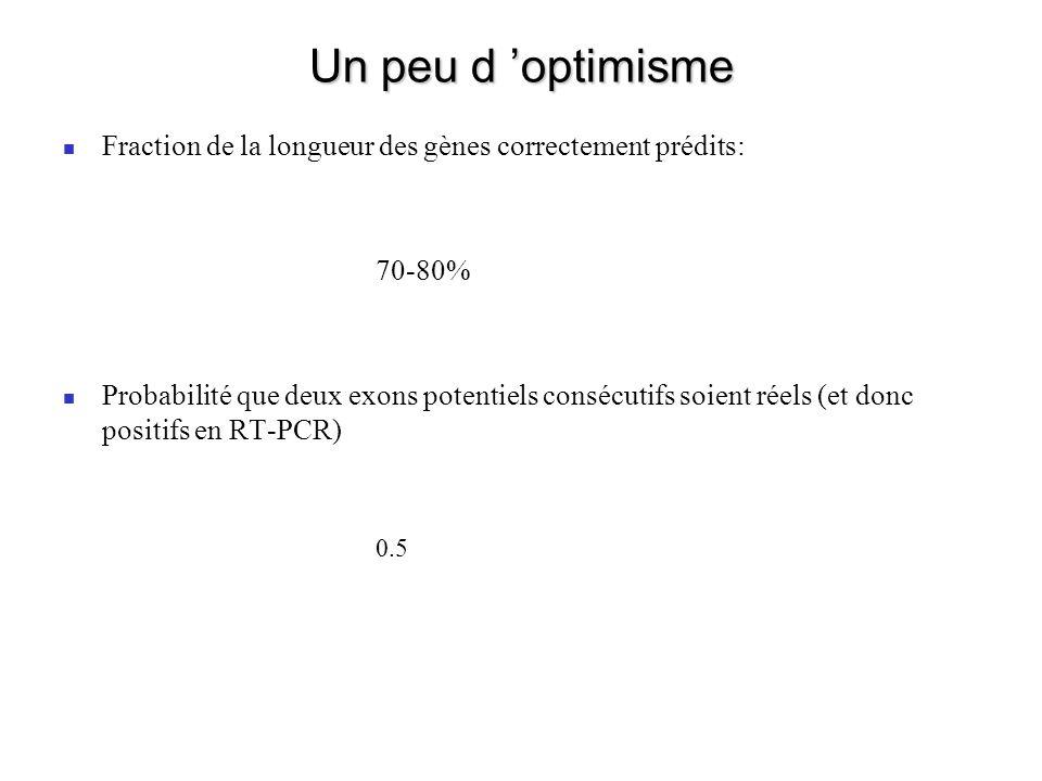 Un peu d optimisme Fraction de la longueur des gènes correctement prédits: 70-80% Probabilité que deux exons potentiels consécutifs soient réels (et donc positifs en RT-PCR) 0.5