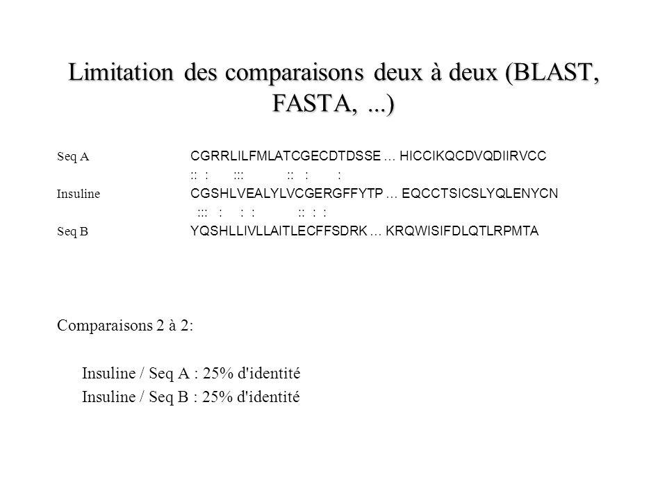 Limitation des comparaisons deux à deux (BLAST, FASTA,...) Seq A CGRRLILFMLATCGECDTDSSE … HICCIKQCDVQDIIRVCC :: : ::: :: : : Insuline CGSHLVEALYLVCGERGFFYTP … EQCCTSICSLYQLENYCN ::: : : : :: : : Seq B YQSHLLIVLLAITLECFFSDRK … KRQWISIFDLQTLRPMTA Comparaisons 2 à 2: Insuline / Seq A : 25% d identité Insuline / Seq B : 25% d identité