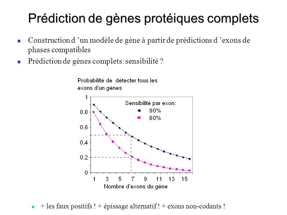 Prédiction de gènes protéiques complets Construction d un modèle de gène à partir de prédictions d exons de phases compatibles Prédiction de gènes com