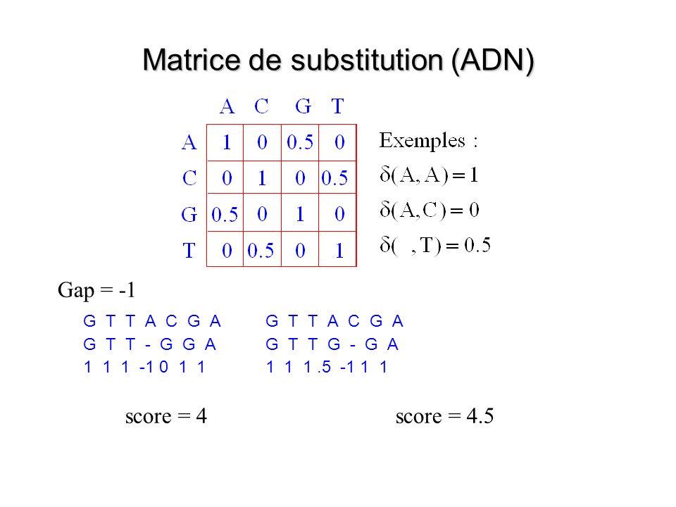 Matrice de substitution (ADN) Gap = -1 G T T A C G A G T T - G G A G T T G - G A 1 1 1 -1 0 1 1 1 1 1.5 -1 1 1 score = 4score = 4.5