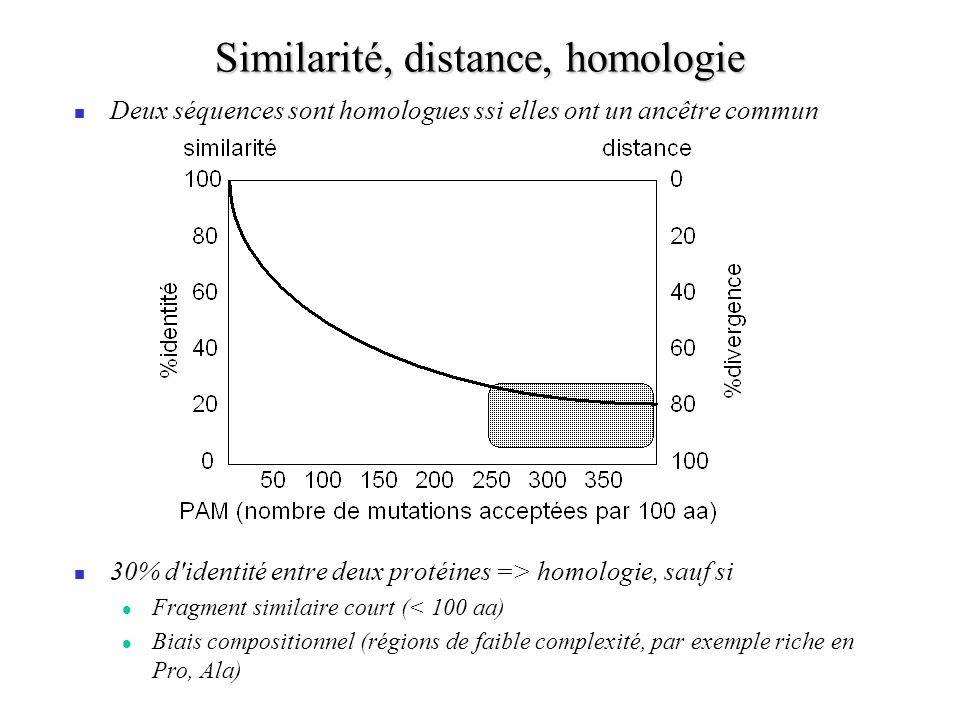 Similarité, distance, homologie Deux séquences sont homologues ssi elles ont un ancêtre commun 30% d identité entre deux protéines => homologie, sauf si Fragment similaire court (< 100 aa) Biais compositionnel (régions de faible complexité, par exemple riche en Pro, Ala)