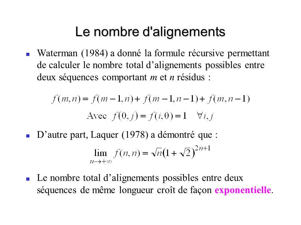 Le nombre d alignements Waterman (1984) a donné la formule récursive permettant de calculer le nombre total dalignements possibles entre deux séquences comportant m et n résidus : Dautre part, Laquer (1978) a démontré que : Le nombre total dalignements possibles entre deux séquences de même longueur croît de façon exponentielle.
