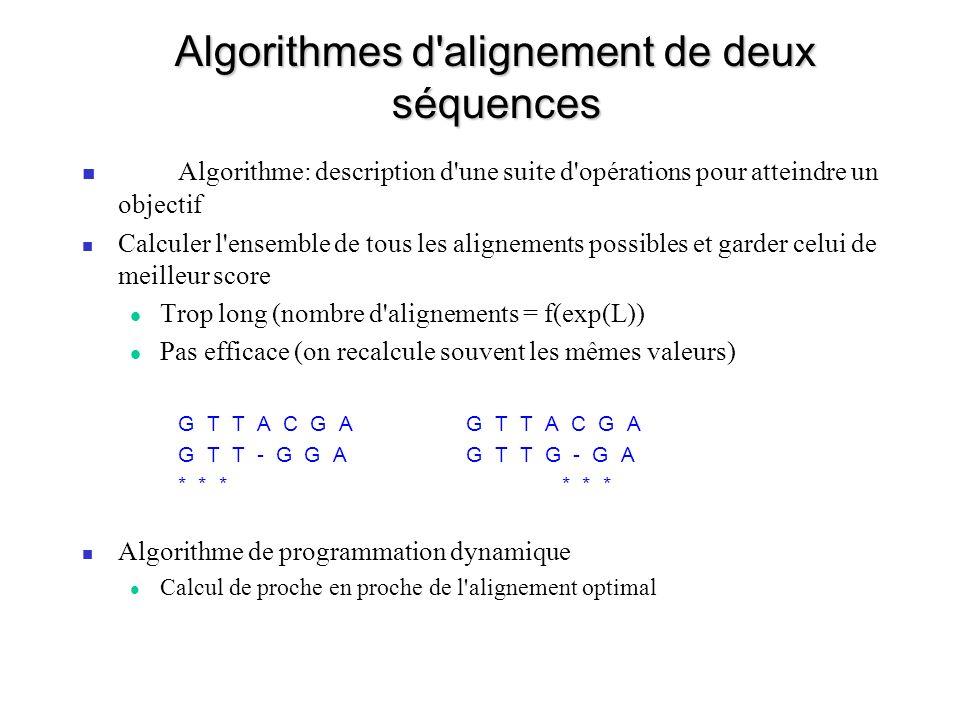Algorithmes d alignement de deux séquences Algorithme: description d une suite d opérations pour atteindre un objectif Calculer l ensemble de tous les alignements possibles et garder celui de meilleur score Trop long (nombre d alignements = f(exp(L)) Pas efficace (on recalcule souvent les mêmes valeurs) G T T A C G A G T T - G G A G T T G - G A* * * Algorithme de programmation dynamique Calcul de proche en proche de l alignement optimal