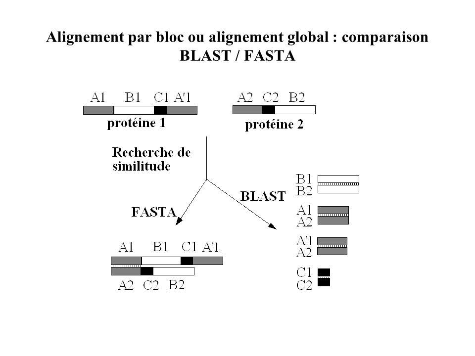 Alignement par bloc ou alignement global : comparaison BLAST / FASTA