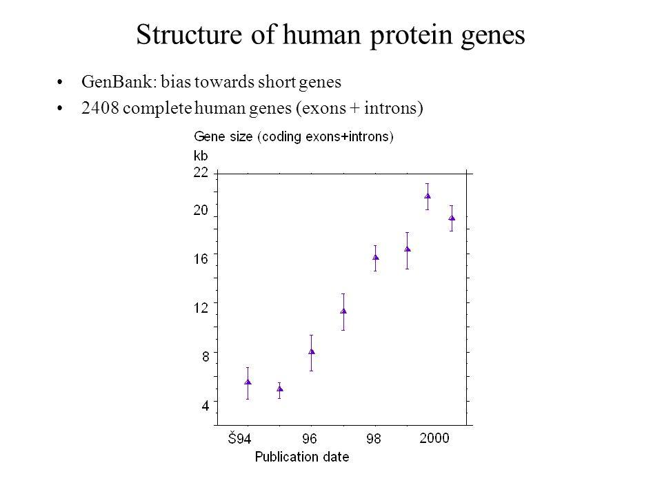 Structure of human protein genes GenBank: bias towards short genes 2408 complete human genes (exons + introns)