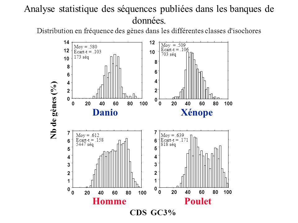 Analyse statistique des séquences publiées dans les banques de données. Distribution en fréquence des gènes dans les différentes classes d'isochores C
