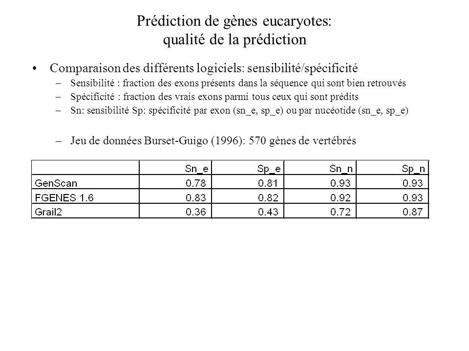 Prédiction de gènes eucaryotes: qualité de la prédiction Comparaison des différents logiciels: sensibilité/spécificité –Sensibilité : fraction des exo