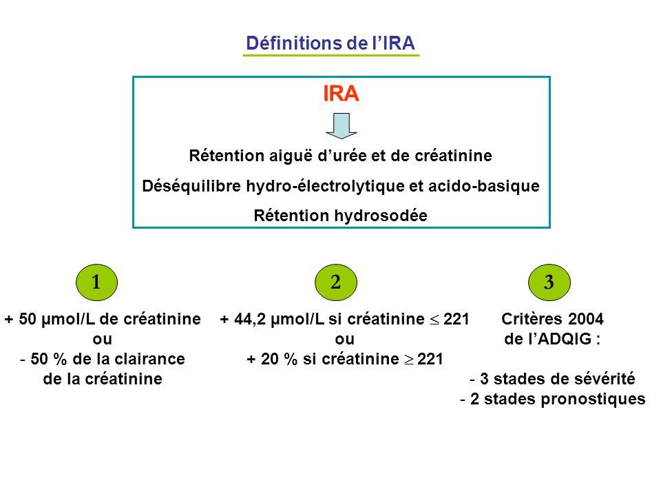 Définitions de lIRA IRA Rétention aiguë durée et de créatinine Déséquilibre hydro-électrolytique et acido-basique Rétention hydrosodée + 50 µmol/L de