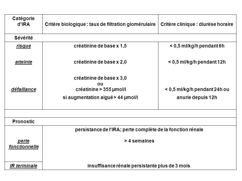Catégorie d'IRA Critère biologique : taux de filtration glomérulaire Critère clinique : diurèse horaire Sévérité risquecréatinine de base x 1,5< 0,5 m