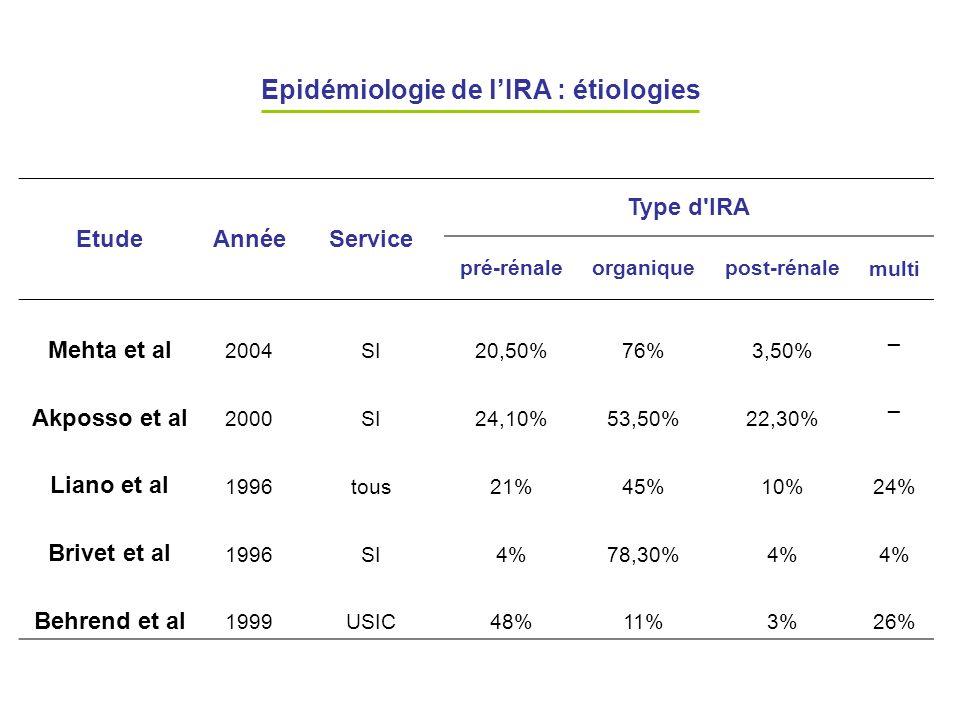 Epidémiologie de lIRA : étiologies EtudeAnnéeService Type d'IRA pré-rénaleorganiquepost-rénalemulti Mehta et al 2004SI20,50%76%3,50% _ Akposso et al 2