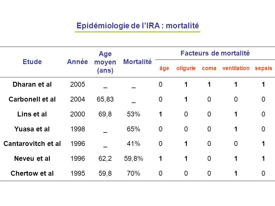 Epidémiologie de lIRA : mortalité EtudeAnnée Age moyen (ans) Mortalité Facteurs de mortalité âgeoliguriecomaventilationsepsis Dharan et al2005__01111