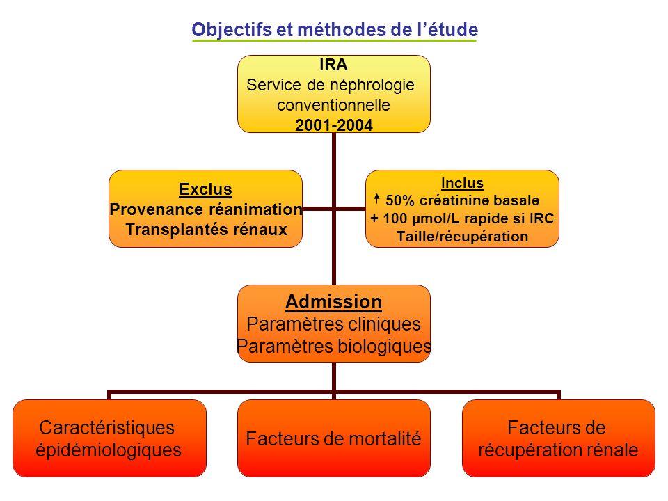 Objectifs et méthodes de létude IRA Service de néphrologie conventionnelle 2001-2004 Admission Paramètres cliniques Paramètres biologiques Caractérist