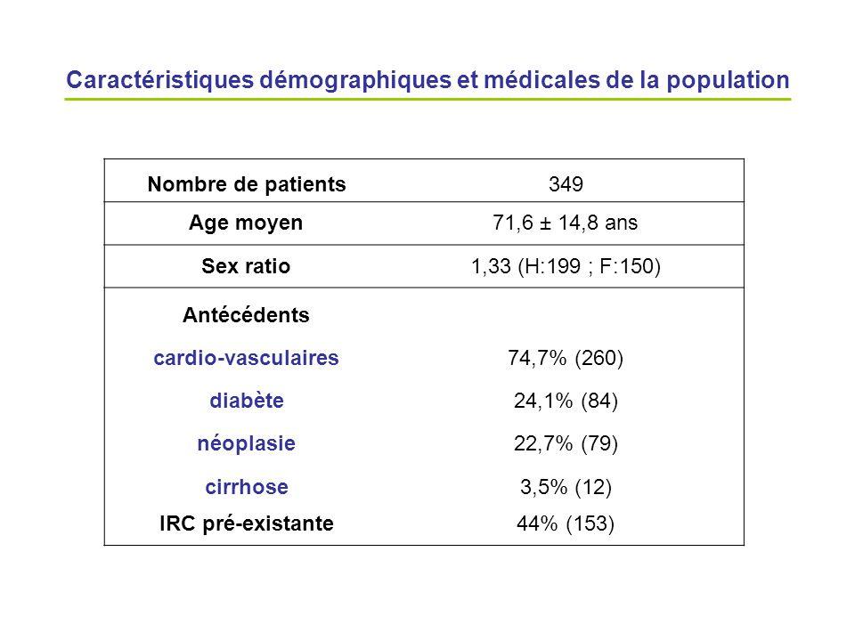 Caractéristiques démographiques et médicales de la population Nombre de patients349 Age moyen71,6 ± 14,8 ans Sex ratio1,33 (H:199 ; F:150) Antécédents